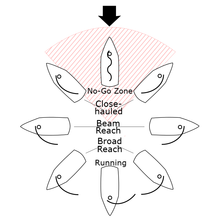 Sailing Point of Sail Depiction
